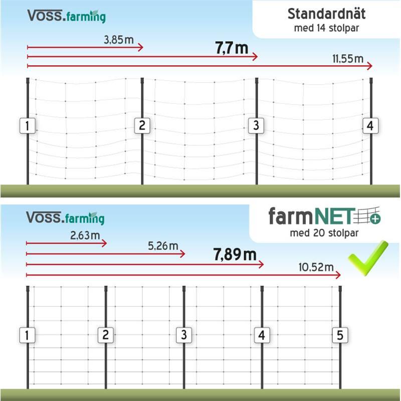 29465-3-VOSS.farming farmNET+ 50 m premium hönsstängsel, fjäderfänät.jpg
