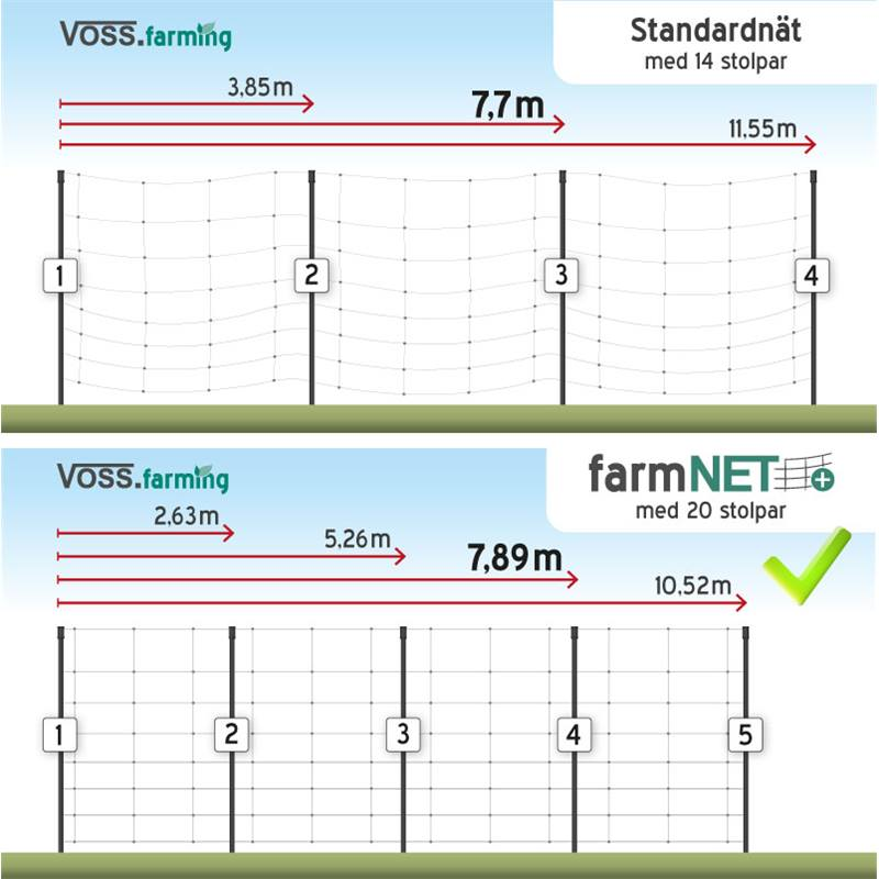 VOSS.farming-farmNET-med-20-stolpar.jpg