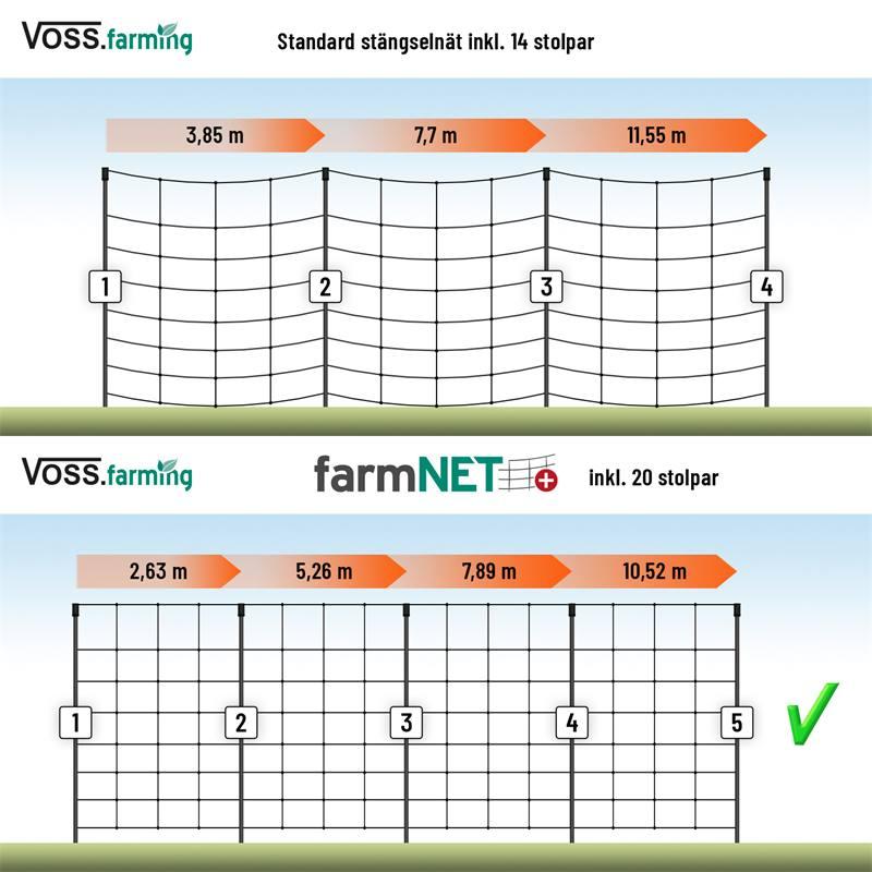 VOSS.farming-farmNET-plus-20-stolpar-stagselnat.jpg
